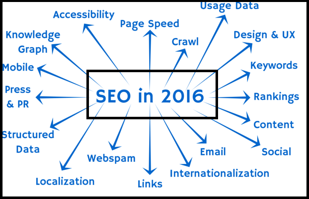 seo technique-2016