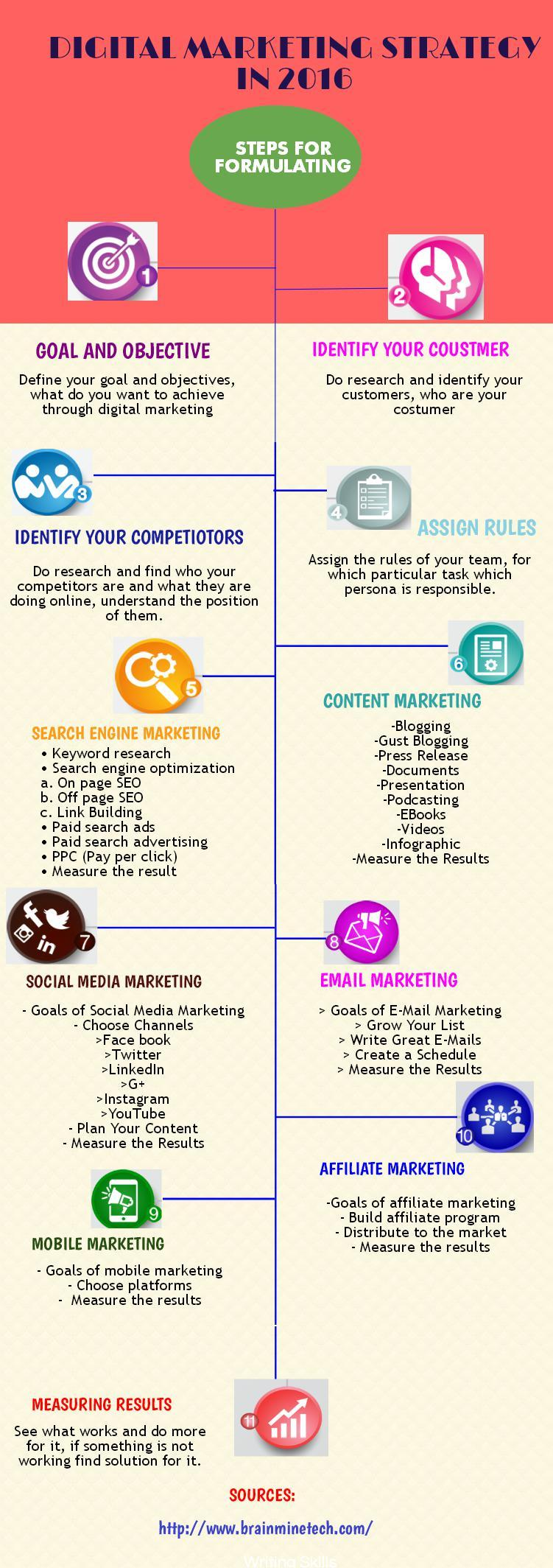 Digital Marketing Strategy in 2016